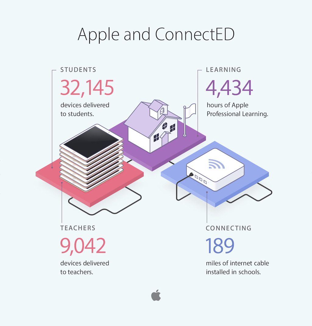 apple_connected_2016