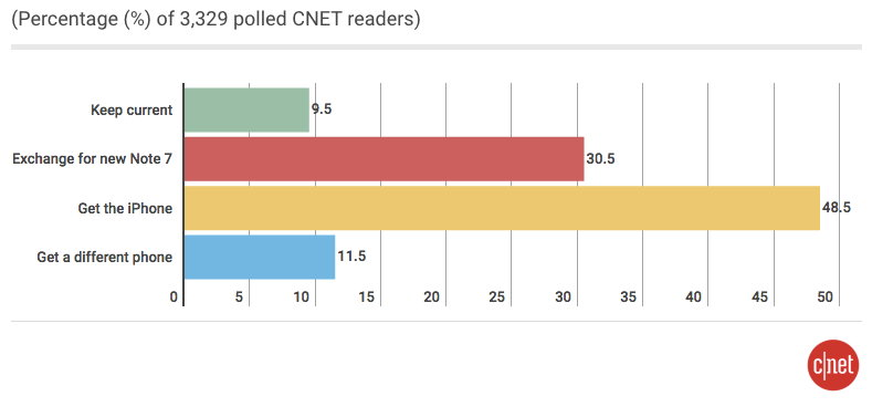 cnet-galaxy-note-7-iphone-7-chart