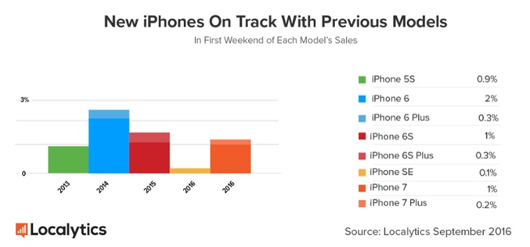 analysis on apple iphone 苹果(apple)公司的iphone 6s智能手机采用了一款新的指纹传感器,其检测原理和结构不变,但是传感器设计、芯片前道工艺和后端封装都有重要创新.