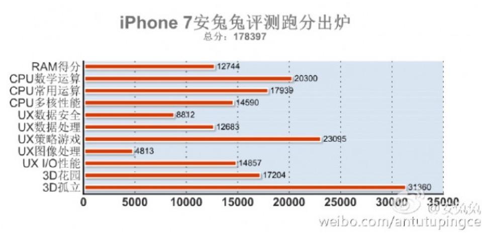 iphone7_antutu