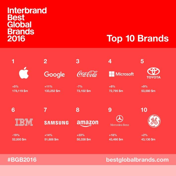 interbrands-best-global-brands-2016