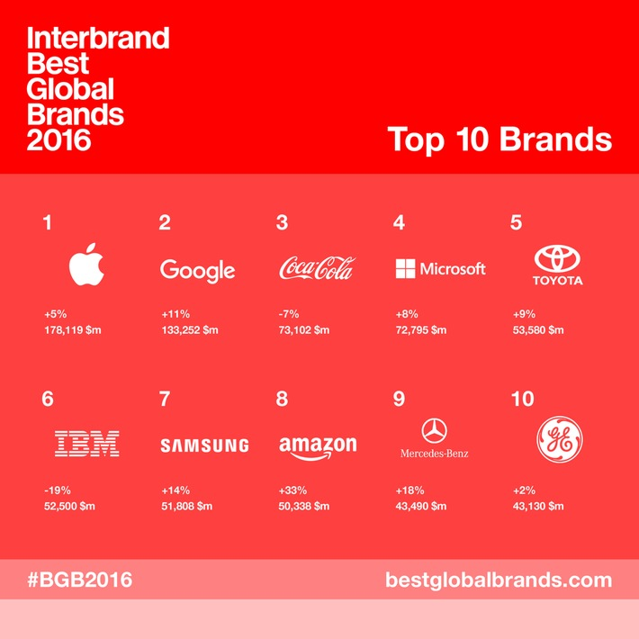 interbrands-best-global-brands-2016