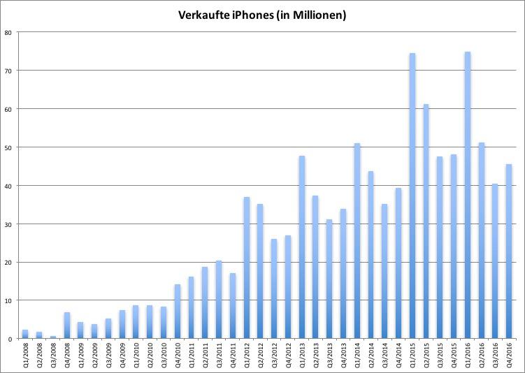 Quartalszahlen: Apples Gewinn und Umsatz fällt zum dritten Mal in Folge