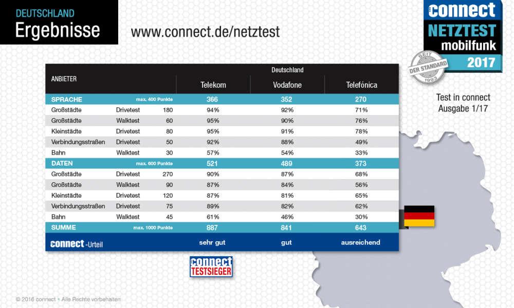 connect16-17-endergebnis