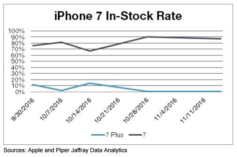 iphone7_stock