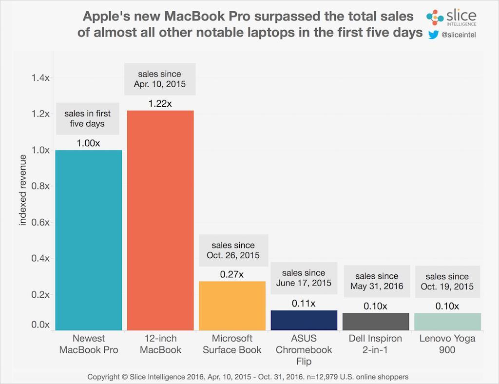macbook_pro_2016_-slice_intelligence