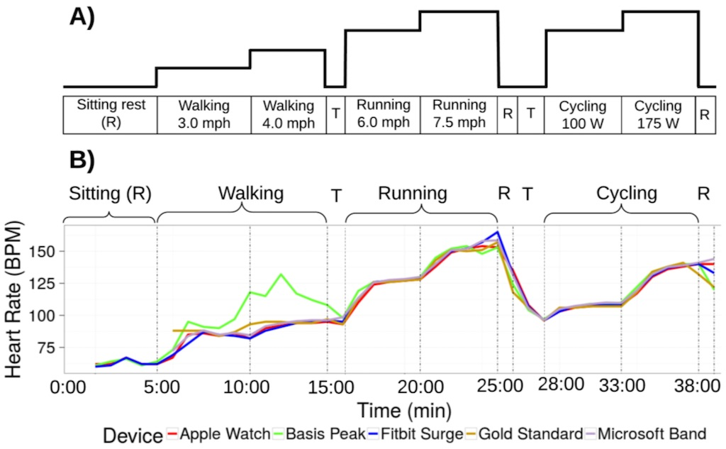 Studie: Apple Watch Pulsmesser ist am genauesten