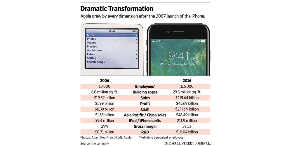 verkaufszahlen iphone x