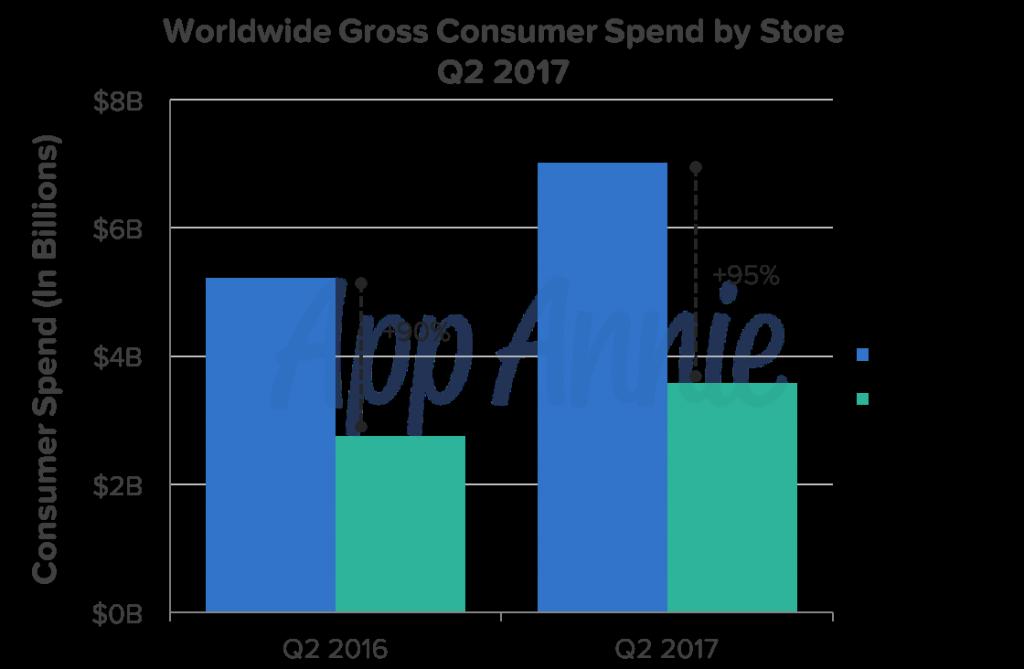 Apple Store-App: Wartungs-Update für schnelle Bestellungen