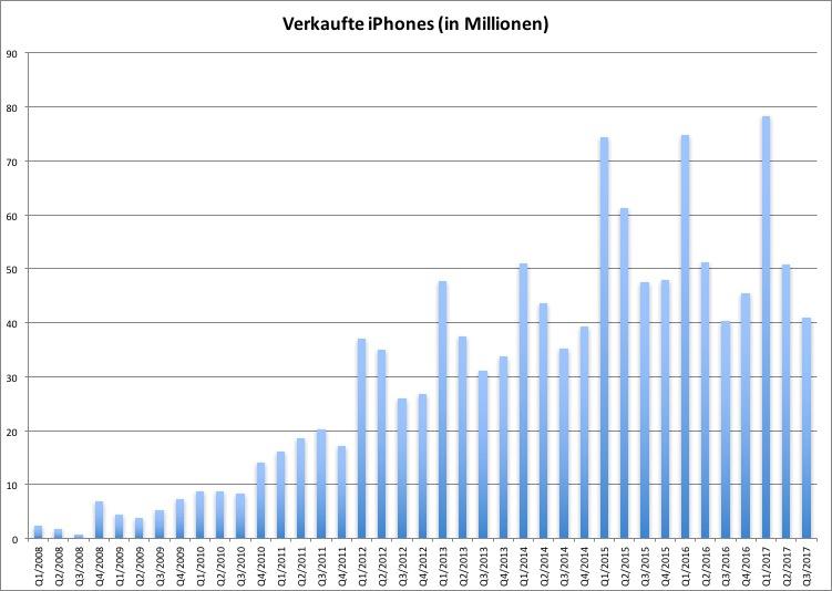 Apple-Quartalszahlen könnten Hinweise auf iPhone-Verkaufsstart liefern