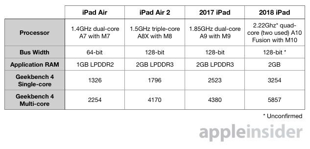 vergleich ipad 2018 vs ipad 2017 vs ipad air 2 vs. Black Bedroom Furniture Sets. Home Design Ideas