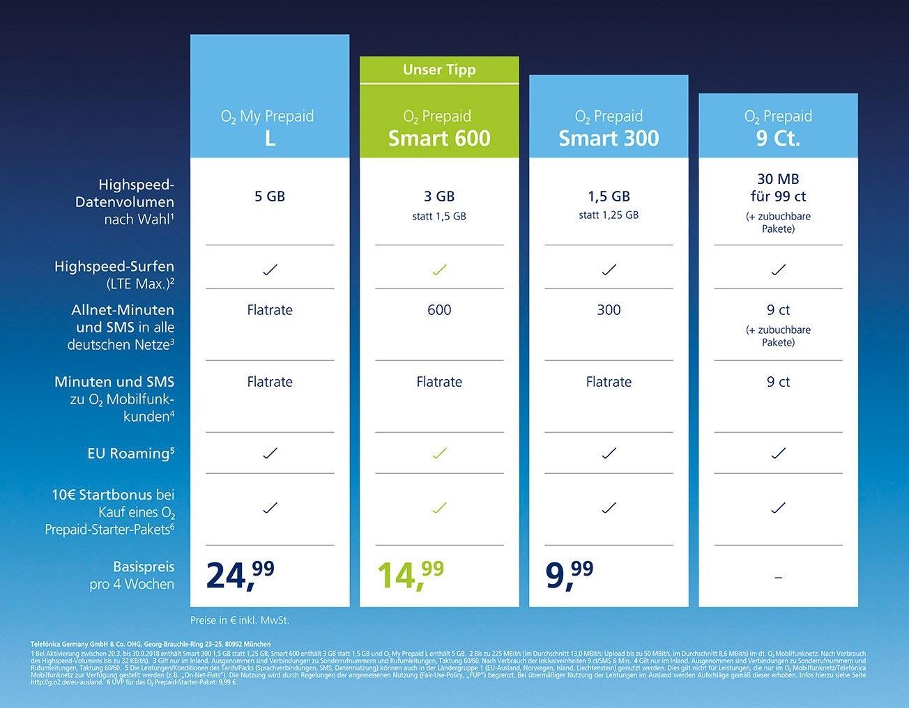 Bis zu 5GB: o2 überarbeitet Prepaid-Tarife