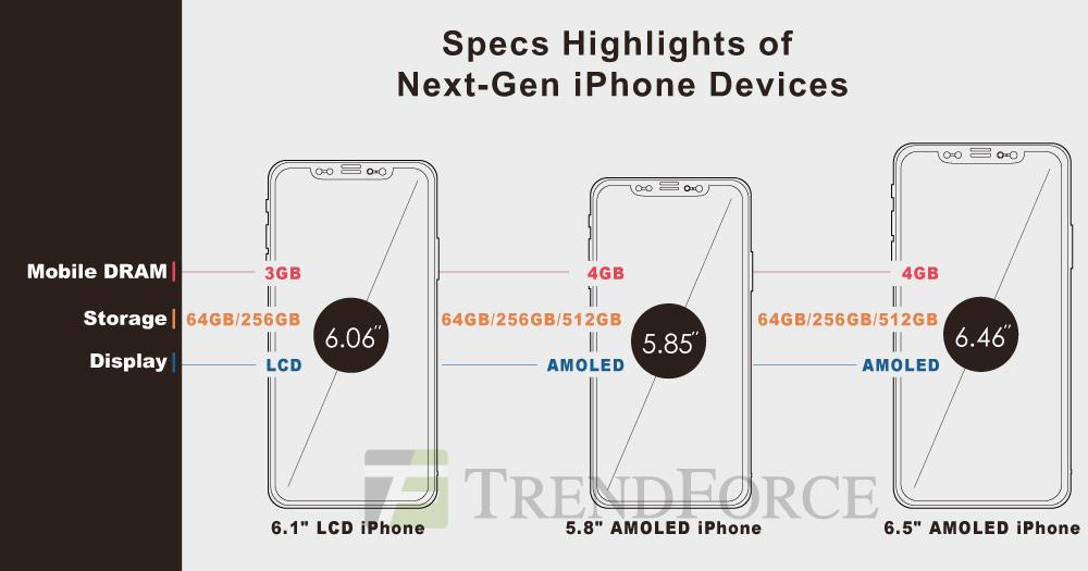 trendforce_iphone2018_specs apple pencil support and 512gb storage options? \u003e maca head