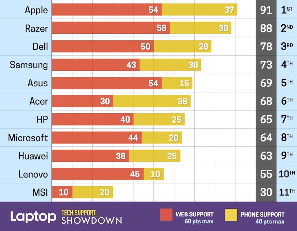 Apple bietet besten Kundenservice für Laptops › Macerkopf