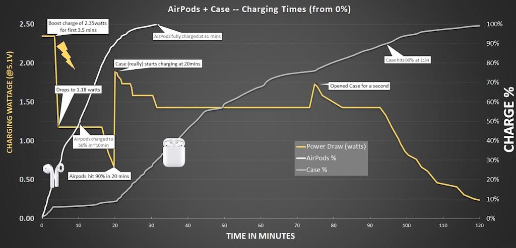 AirPods 2 Ladeverhalten untersucht › Macerkopf