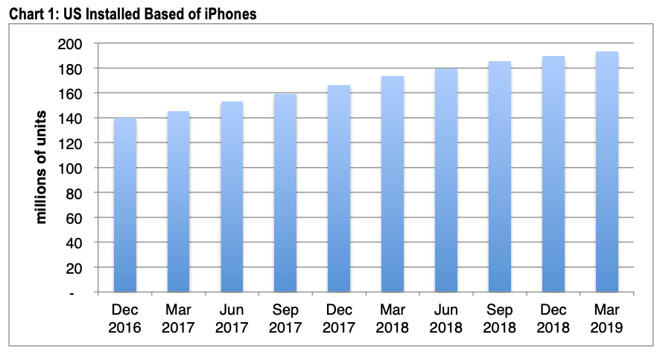 CIRP: iPhone US-Installationsbasis steigt im ersten Quartal um 2 Prozent › Macerkopf
