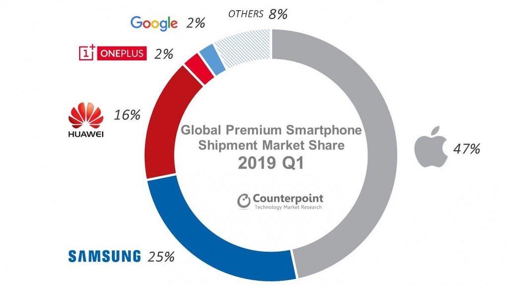 iPhone: 47 Prozent Marktanteil bei Premium-Smartphones › Macerkopf