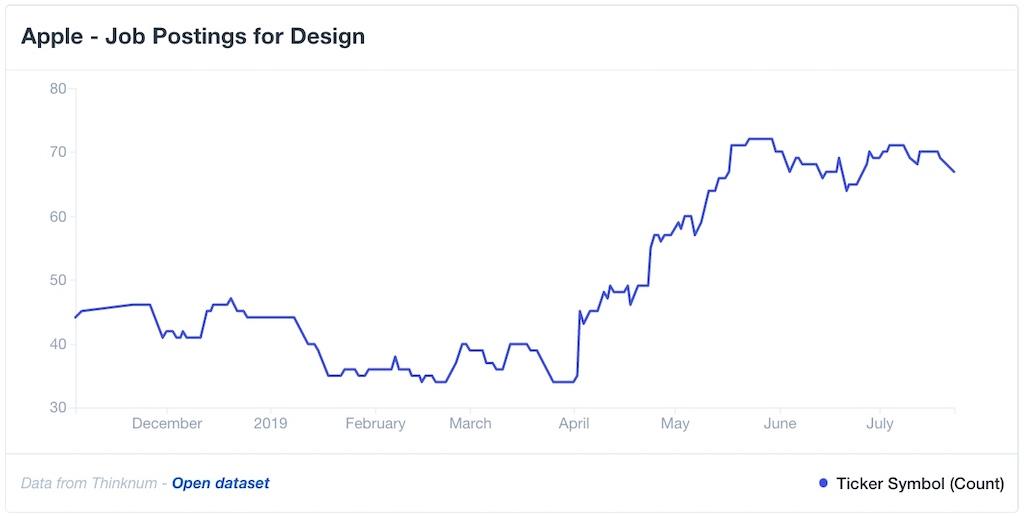 Studie: Apple stellt mehr Designer und Entwickler ein › Macerkopf