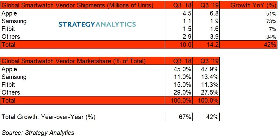 Apple Watch führt den Smartwatch-Markt an: 6,8 Millionen verkaufte Einheiten in Q3/2020 › Macerkopf
