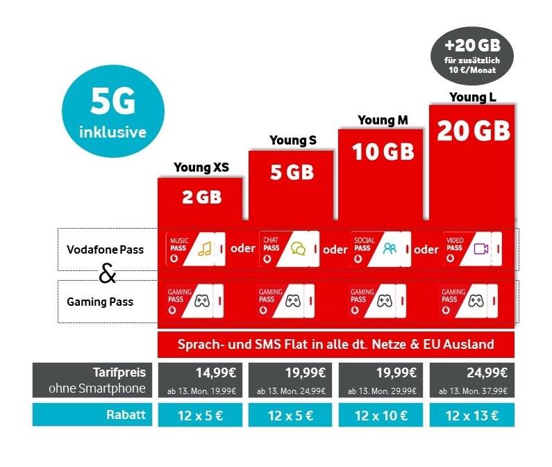 Vodafone: neue Young Tarife ab Februar › Macerkopf