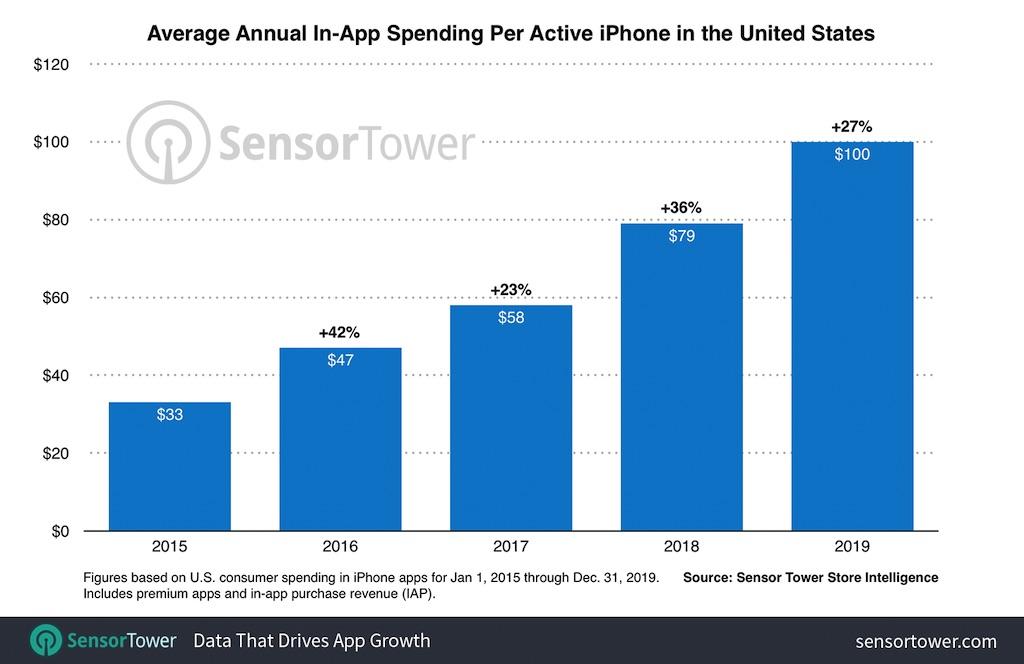App Store: durchschnittliche Nutzerausgaben im Jahr 2019 um 27 Prozent gestiegen › Macerkopf