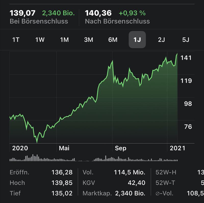 AAPL: Apple Aktie erreicht Allzeithoch › Macerkopf