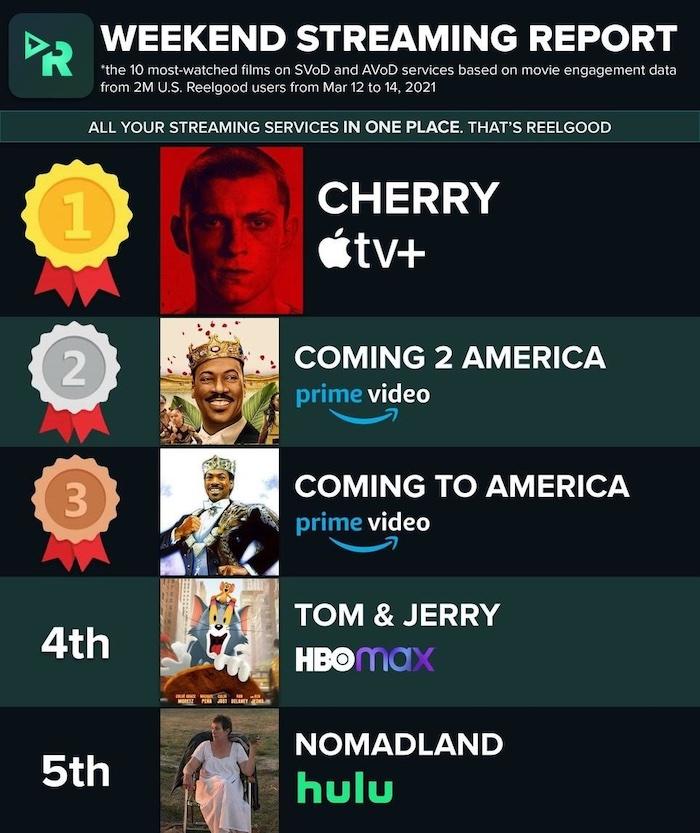Film Charts 2021